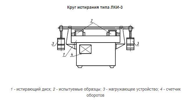 Круг истирания типа ЛКИ 3