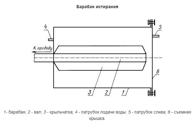 Схема барабана истирания